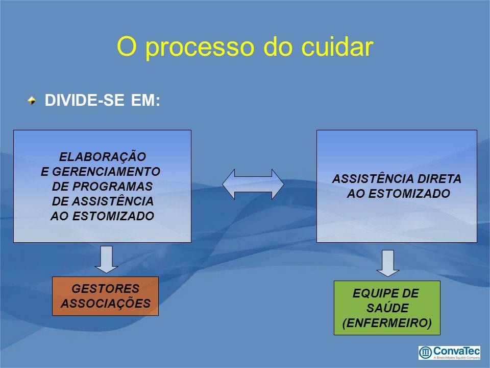 O processo do cuidar DIVIDE-SE EM: ELABORAÇÃO E GERENCIAMENTO DE PROGRAMAS DE ASSISTÊNCIA AO ESTOMIZADO ASSISTÊNCIA DIRETA AO ESTOMIZADO GESTORES ASSOCIAÇÕES EQUIPE DE SAÚDE (ENFERMEIRO)