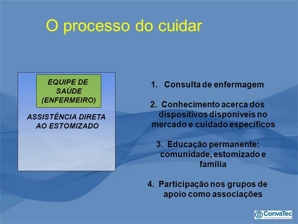 ASSISTÊNCIA DIRETA AO ESTOMIZADO EQUIPE DE SAÚDE (ENFERMEIRO) 1. Consulta de enfermagem 2.Conhecimento acerca dos dispositivos disponíveis no mercado