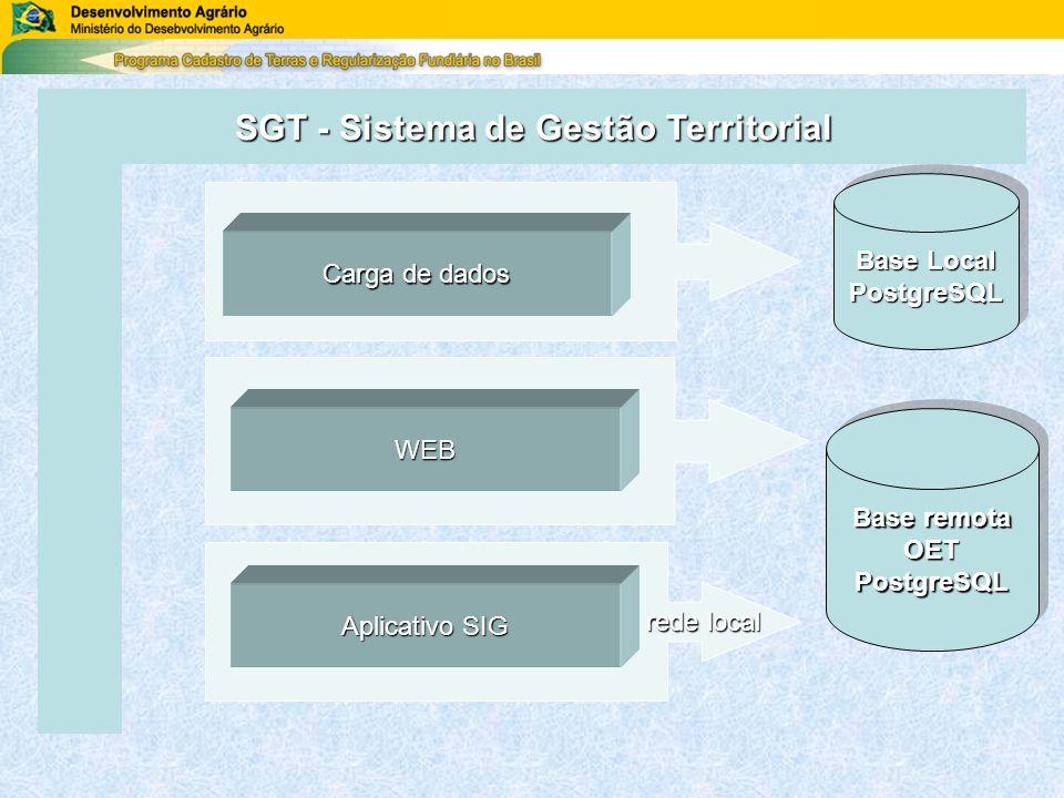 rede local rede local Carga de dados WEB Aplicativo SIG Base Local PostgreSQL PostgreSQL Base remota OETPostgreSQL OETPostgreSQL SGT - Sistema de Gestão Territorial