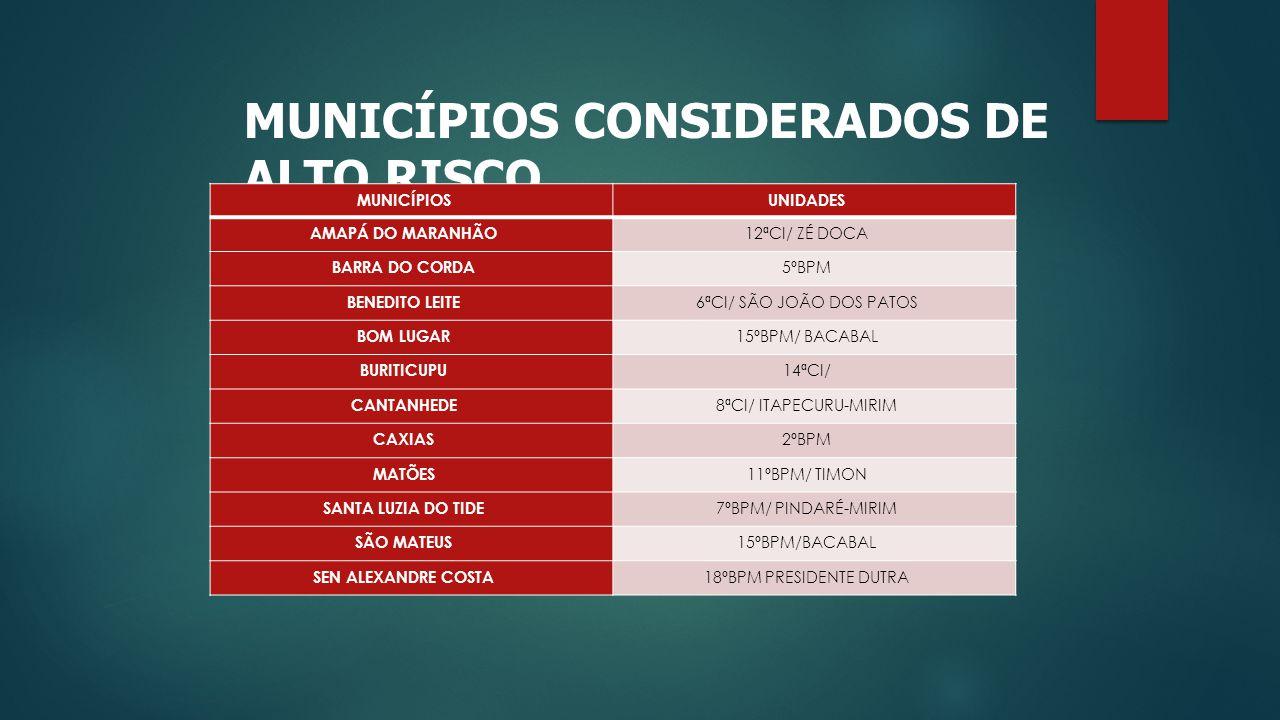 MUNICÍPIOS CONSIDERADOS DE ALTO RISCO MUNICÍPIOSUNIDADES AMAPÁ DO MARANHÃO 12ªCI/ ZÉ DOCA BARRA DO CORDA 5ºBPM BENEDITO LEITE 6ªCI/ SÃO JOÃO DOS PATOS BOM LUGAR 15ºBPM/ BACABAL BURITICUPU 14ªCI/ CANTANHEDE 8ªCI/ ITAPECURU-MIRIM CAXIAS 2ºBPM MATÕES 11ºBPM/ TIMON SANTA LUZIA DO TIDE 7ºBPM/ PINDARÉ-MIRIM SÃO MATEUS 15ºBPM/BACABAL SEN ALEXANDRE COSTA 18ºBPM PRESIDENTE DUTRA