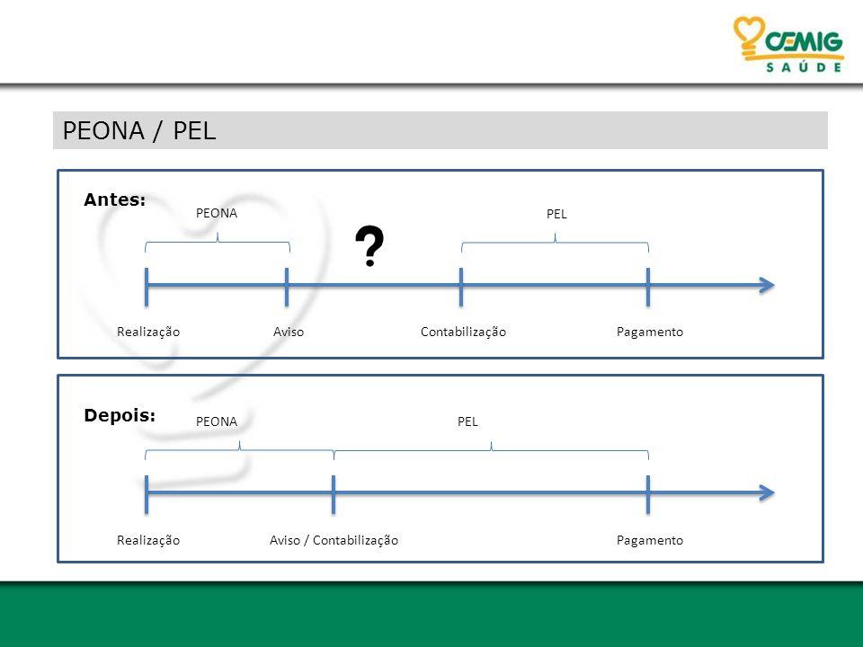 PEONA / PEL RealizaçãoAvisoContabilizaçãoPagamento Antes: PEONA PEL Realização Aviso / Contabilização Pagamento Depois: PEONA PEL
