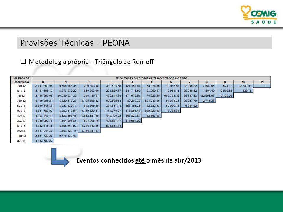 Provisões Técnicas - PEONA  Metodologia própria – Triângulo de Run-off Eventos conhecidos até o mês de abr/2013