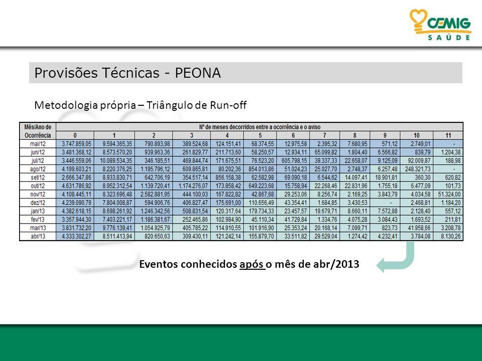 Provisões Técnicas - PEONA Metodologia própria – Triângulo de Run-off Eventos conhecidos após o mês de abr/2013