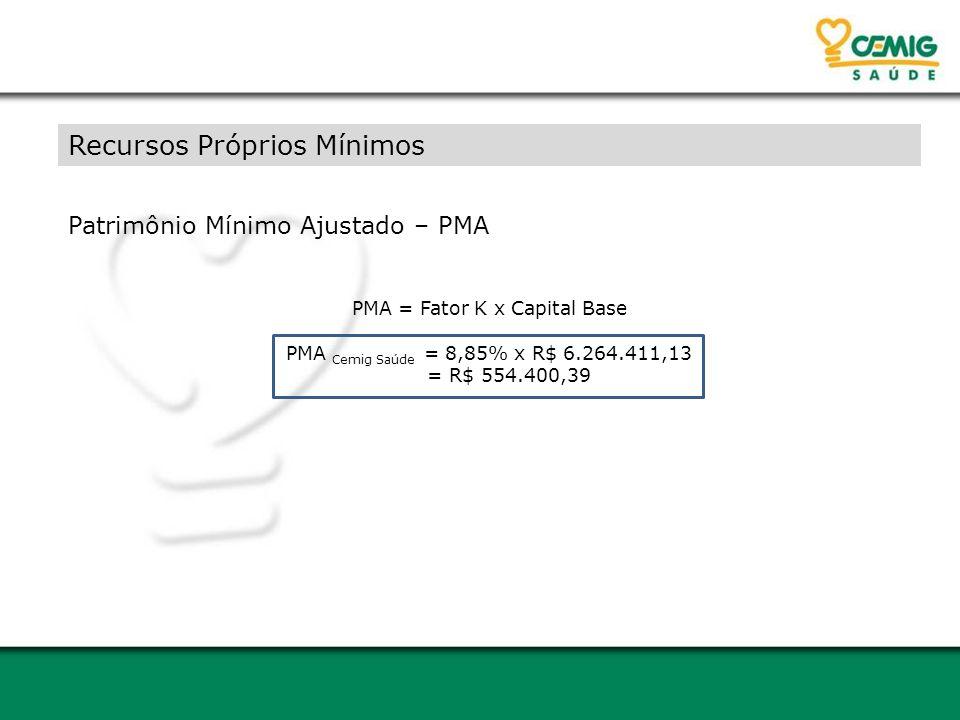 Recursos Próprios Mínimos Patrimônio Mínimo Ajustado – PMA PMA = Fator K x Capital Base PMA Cemig Saúde = 8,85% x R$ 6.264.411,13 = R$ 554.400,39