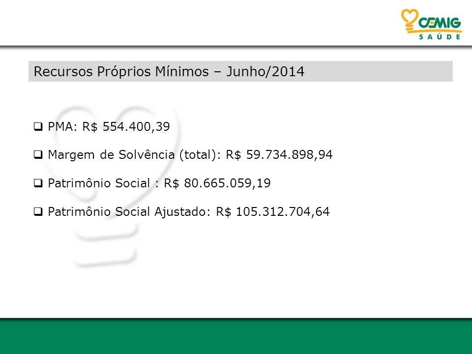 Recursos Próprios Mínimos – Junho/2014  PMA: R$ 554.400,39  Margem de Solvência (total): R$ 59.734.898,94  Patrimônio Social : R$ 80.665.059,19  P