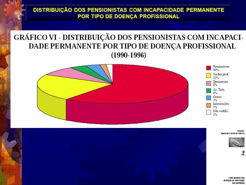 DISTRIBUIÇÃO DOS PENSIONISTAS COM INCAPACIDADE PERMANENTE POR TIPO DE DOENÇA PROFISSIONAL