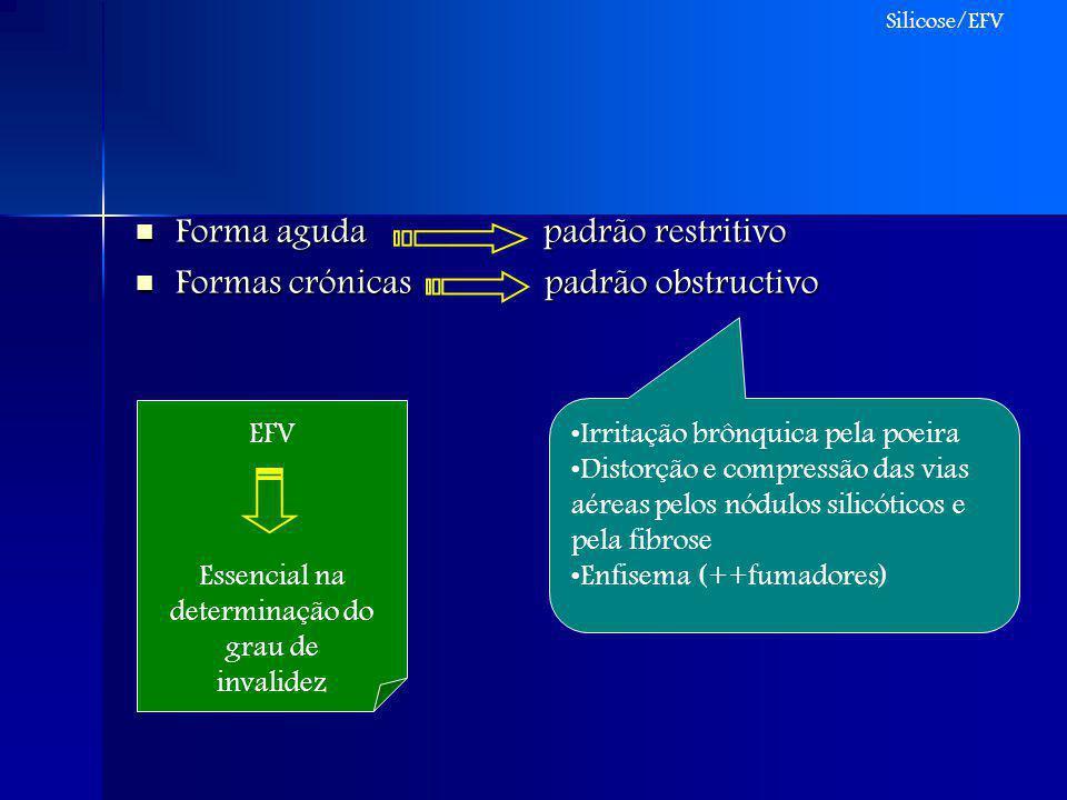 Forma aguda padrão restritivo Forma aguda padrão restritivo Formas crónicas padrão obstructivo Formas crónicas padrão obstructivo Irritação brônquica