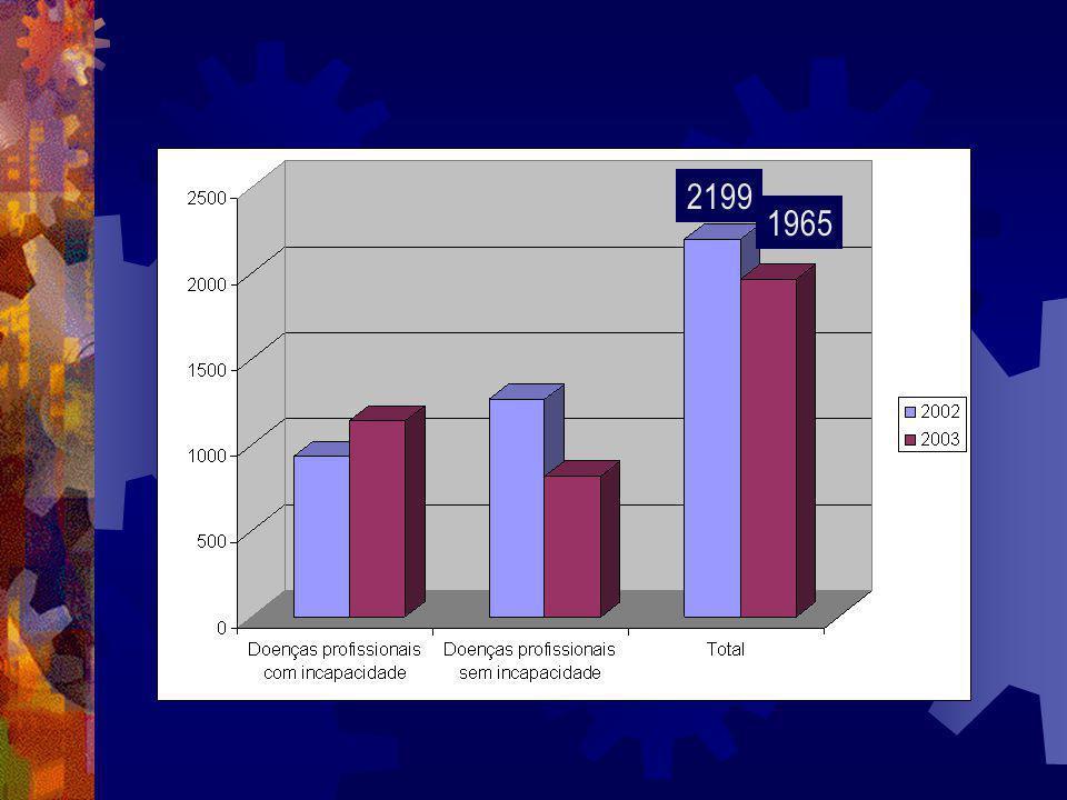 Complicações Infecção por micobactérias Infecção por micobactérias –> Risco de TP –Silicóticos trabalhadores de areia 25% com doença por micobactérias, ½ dos quais com micobactérias não tuberculosas –Mineiros de ouro sul-Africanos tuberculose em mais de 1/3 dos trabalhadores com silicose Compromisso função macrofágica alveolar Silicose