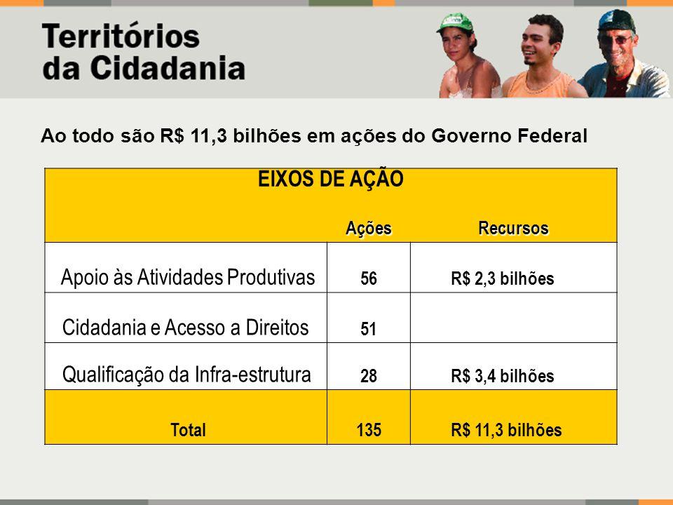 EIXOS DE AÇÃO AçõesRecursos Apoio às Atividades Produtivas 56R$ 2,3 bilhões Cidadania e Acesso a Direitos 51 Qualificação da Infra-estrutura 28R$ 3,4
