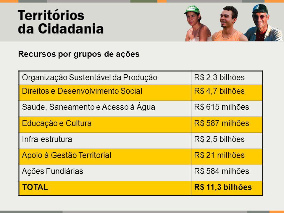 Organização Sustentável da ProduçãoR$ 2,3 bilhões Direitos e Desenvolvimento SocialR$ 4,7 bilhões Saúde, Saneamento e Acesso à ÁguaR$ 615 milhões Educ