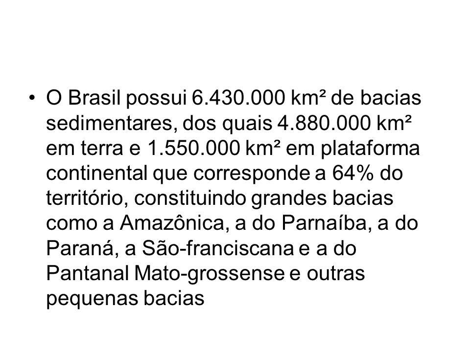 O Brasil possui 6.430.000 km² de bacias sedimentares, dos quais 4.880.000 km² em terra e 1.550.000 km² em plataforma continental que corresponde a 64%