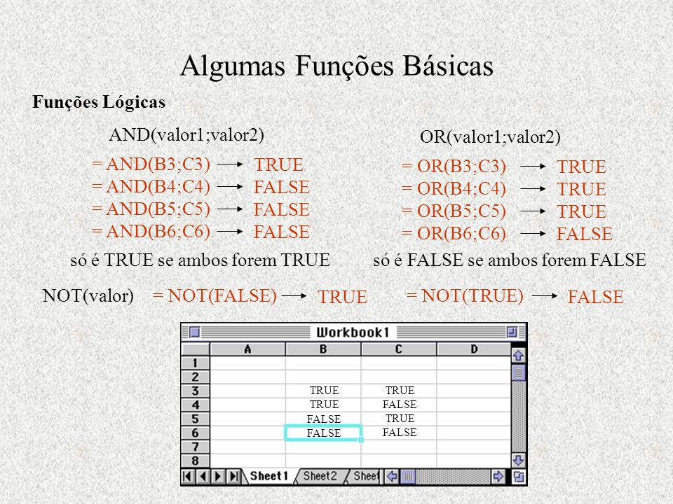 Algumas Funções Básicas Funções Lógicas TRUE FALSE TRUE FALSE AND(valor1;valor2) = AND(B3;C3) TRUE = AND(B4;C4) FALSE = AND(B5;C5) FALSE = AND(B6;C6)