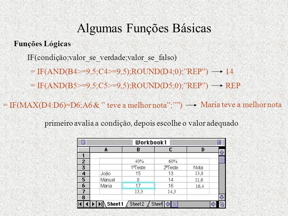 Algumas Funções Básicas Funções Lógicas IF(condição;valor_se_verdade;valor_se_falso) primeiro avalia a condição, depois escolhe o valor adequado = IF(AND(B4>=9,5;C4>=9,5);ROUND(D4;0); REP )14 11,6 16,4 14,313,3 13,8 40%60% = IF(AND(B5>=9,5;C5>=9,5);ROUND(D5;0); REP )REP = IF(MAX(D4:D6)=D6;A6 & teve a melhor nota ; ) Maria teve a melhor nota