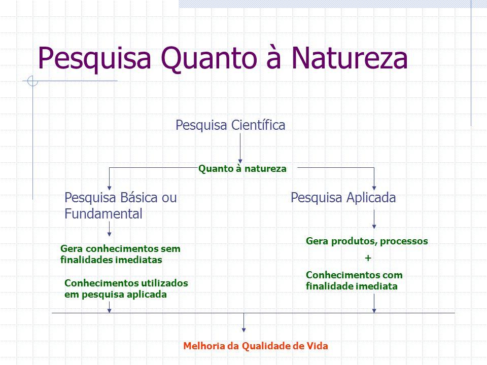 Pesquisa Quanto à Natureza Pesquisa Científica Pesquisa Básica ou Fundamental Pesquisa Aplicada Quanto à natureza Gera produtos, processos + Conhecime