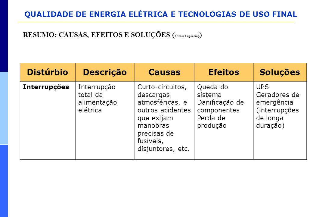 QUALIDADE DE ENERGIA ELÉTRICA E TECNOLOGIAS DE USO FINAL RESUMO: CAUSAS, EFEITOS E SOLUÇÕES ( Fonte: Engecomp ) DistúrbioDescriçãoCausasEfeitosSoluçõe