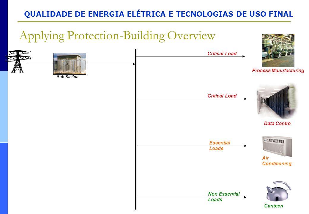 QUALIDADE DE ENERGIA ELÉTRICA E TECNOLOGIAS DE USO FINAL Applying Protection-Building Overview Process Manufacturing Critical Load Non Essential Loads