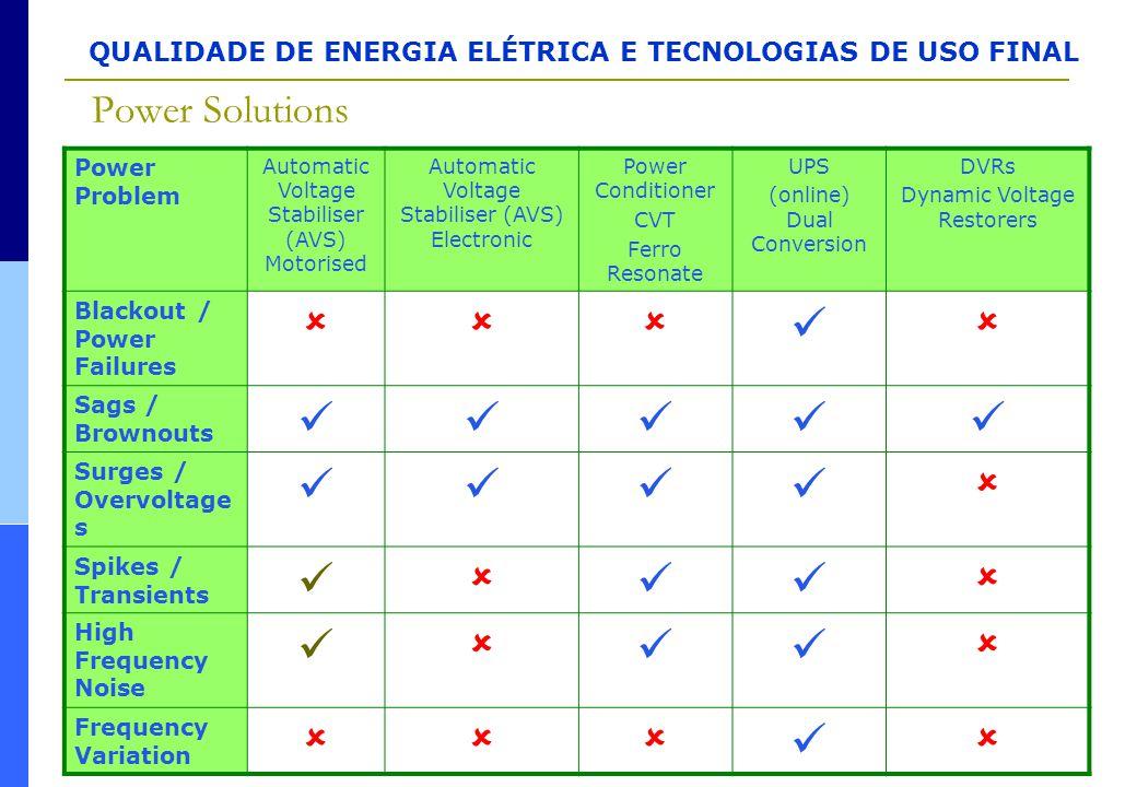 QUALIDADE DE ENERGIA ELÉTRICA E TECNOLOGIAS DE USO FINAL Power Solutions Power Problem Automatic Voltage Stabiliser (AVS) Motorised Automatic Voltage