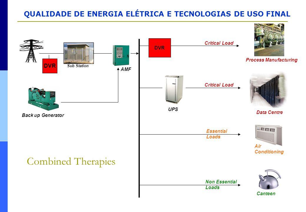 QUALIDADE DE ENERGIA ELÉTRICA E TECNOLOGIAS DE USO FINAL Combined Therapies Process Manufacturing Critical Load Non Essential Loads Essential Loads Da