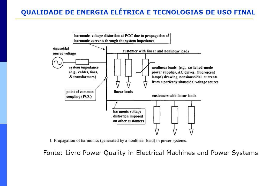 QUALIDADE DE ENERGIA ELÉTRICA E TECNOLOGIAS DE USO FINAL Fonte: Livro Power Quality in Electrical Machines and Power Systems