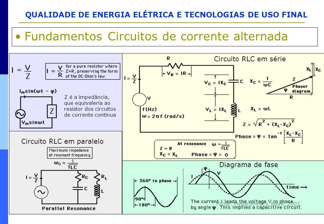 QUALIDADE DE ENERGIA ELÉTRICA E TECNOLOGIAS DE USO FINAL Fundamentos Circuitos de corrente alternada Fonte: Hyperphysics. Nave, 2003. Z é a impedância