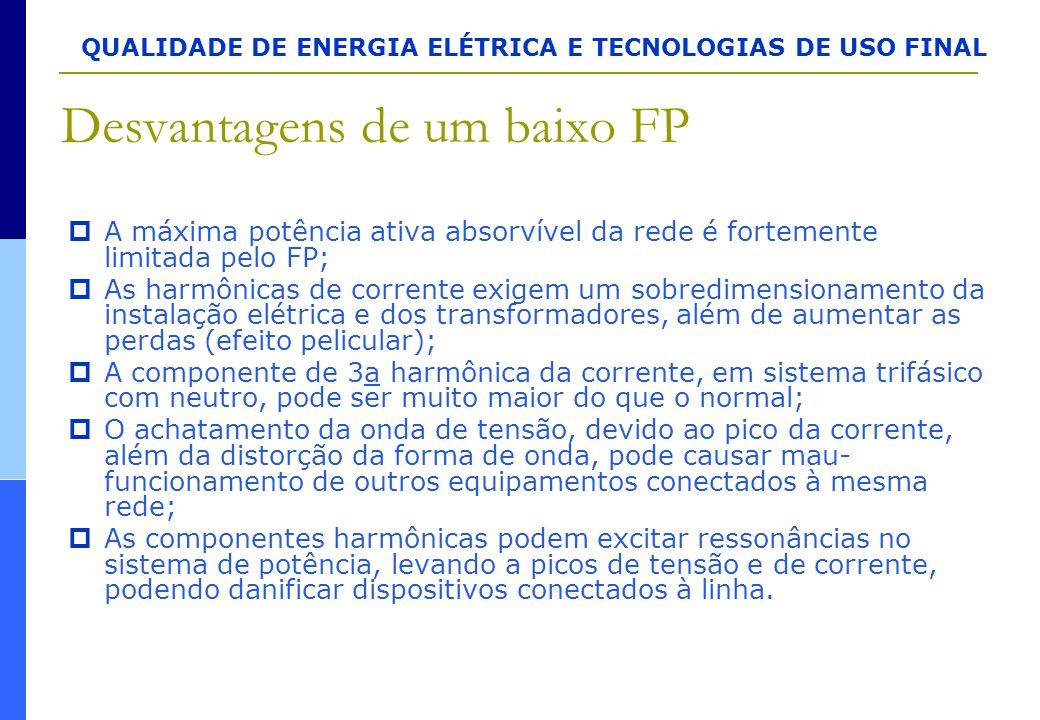 QUALIDADE DE ENERGIA ELÉTRICA E TECNOLOGIAS DE USO FINAL Desvantagens de um baixo FP  A máxima potência ativa absorvível da rede é fortemente limitad