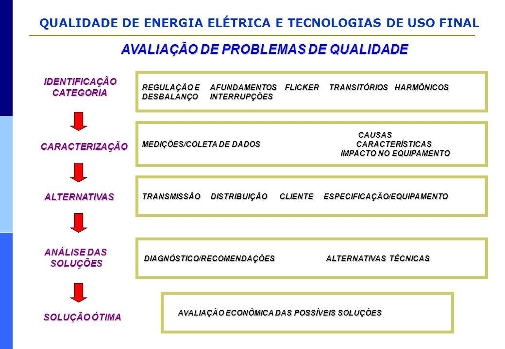 QUALIDADE DE ENERGIA ELÉTRICA E TECNOLOGIAS DE USO FINAL AVALIAÇÃO DE PROBLEMAS DE QUALIDADE IDENTIFICAÇÃOCATEGORIA CARACTERIZAÇÃO ALTERNATIVAS ANÁLIS