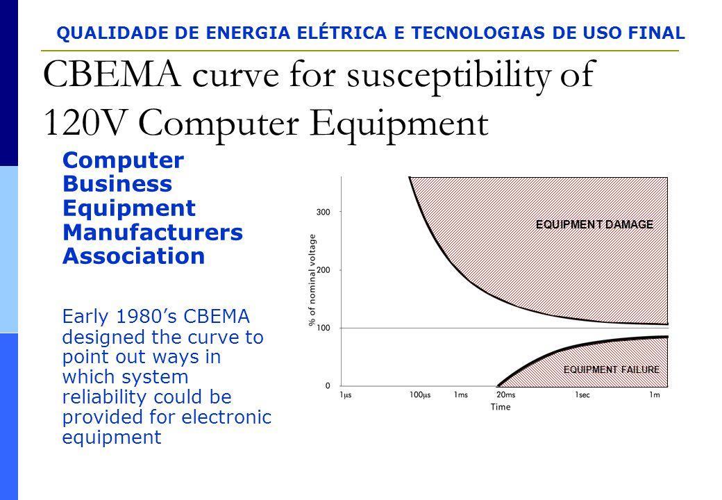 QUALIDADE DE ENERGIA ELÉTRICA E TECNOLOGIAS DE USO FINAL CBEMA curve for susceptibility of 120V Computer Equipment Computer Business Equipment Manufac