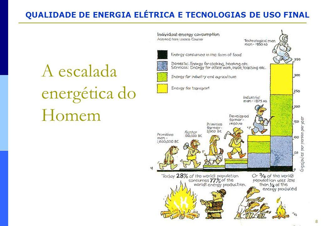 QUALIDADE DE ENERGIA ELÉTRICA E TECNOLOGIAS DE USO FINAL RESUMO: CAUSAS, EFEITOS E SOLUÇÕES ( Fonte: Engecomp ) DistúrbioDescriçãoCausasEfeitosSoluções TransientesDistúrbio na curva senoidal, resultando em rápido e agudo aumento de tensão Descargas atmosféricas Manobras da concessionária Manobras de grandes cargas e bancos de capacitores Travamento, perda de memória e erros de processamento Queima de placas eletrônicas, danificação de materiais de isolação e de equipamentos Supressores de transientes UPS com supressores de transientes Transformado res de isolação