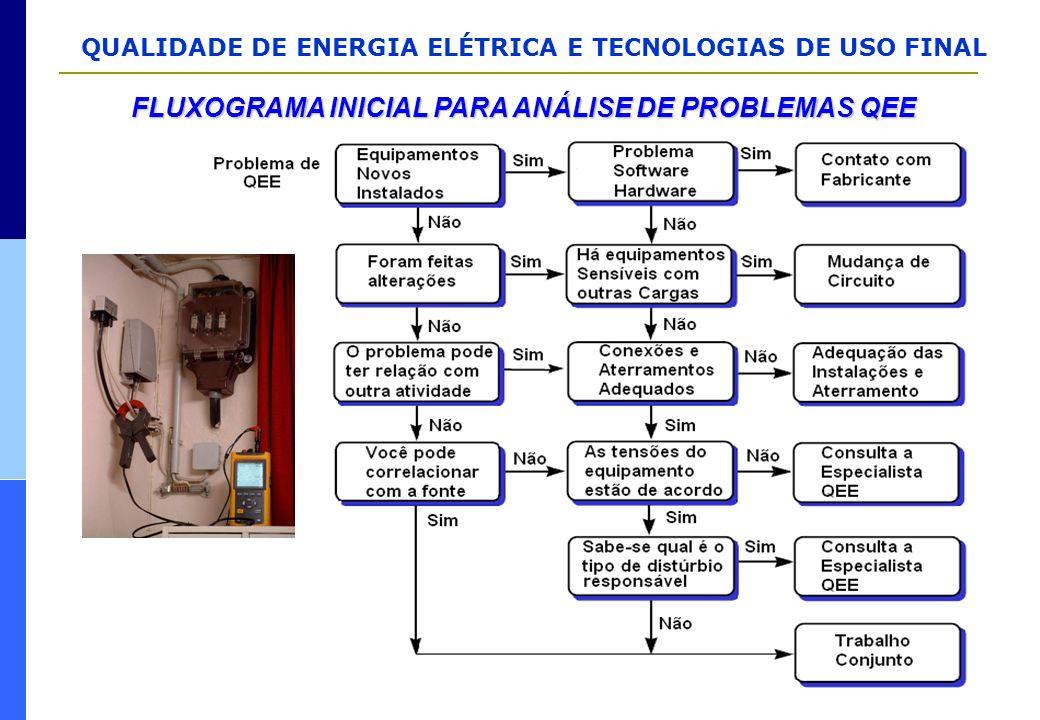 QUALIDADE DE ENERGIA ELÉTRICA E TECNOLOGIAS DE USO FINAL FLUXOGRAMA INICIAL PARA ANÁLISE DE PROBLEMAS QEE