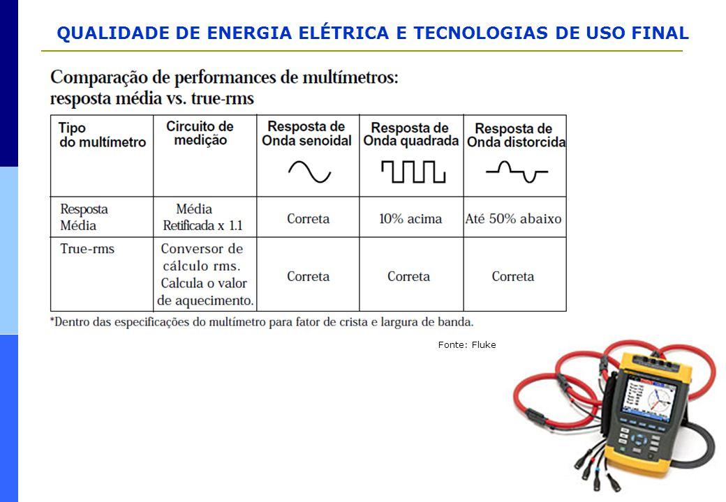 QUALIDADE DE ENERGIA ELÉTRICA E TECNOLOGIAS DE USO FINAL Fonte: Fluke
