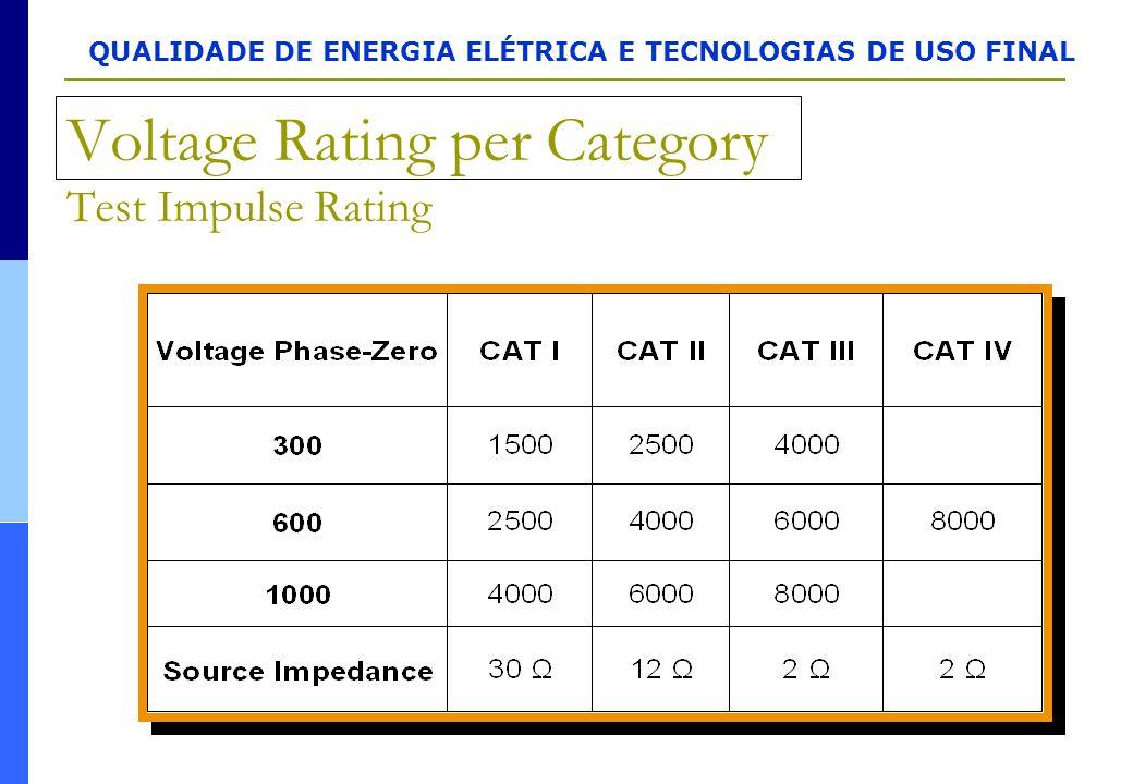 QUALIDADE DE ENERGIA ELÉTRICA E TECNOLOGIAS DE USO FINAL Voltage Rating per Category Test Impulse Rating