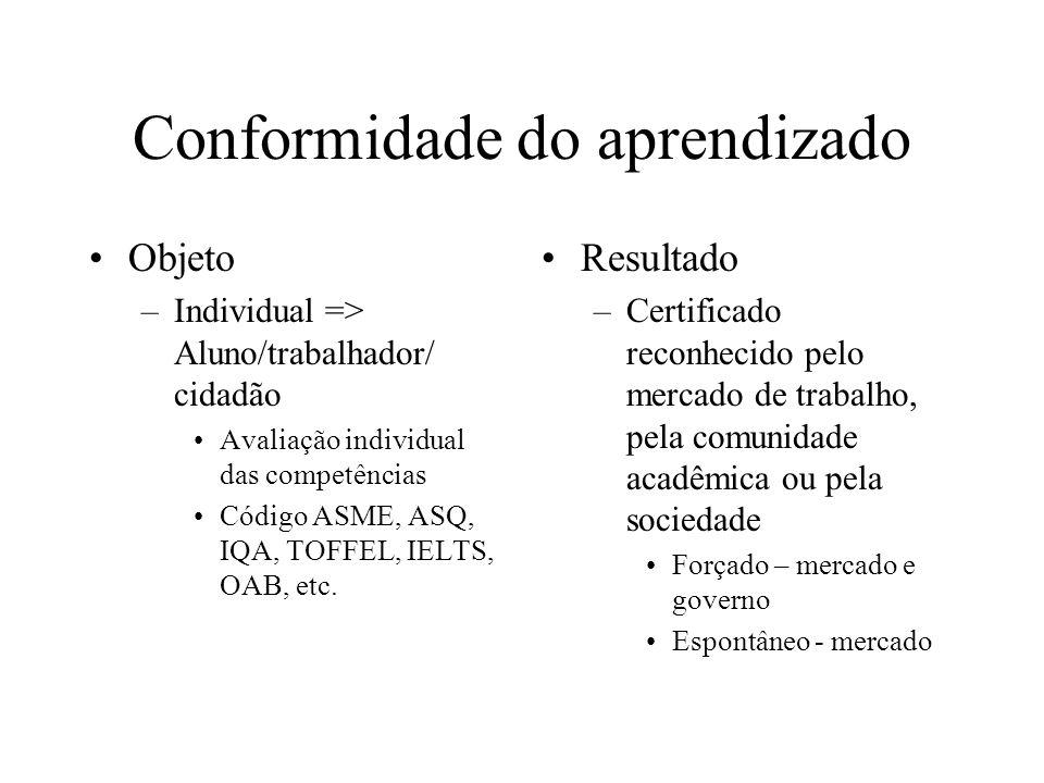 Conformidade do aprendizado Objeto –Individual => Aluno/trabalhador/ cidadão Avaliação individual das competências Código ASME, ASQ, IQA, TOFFEL, IELTS, OAB, etc.