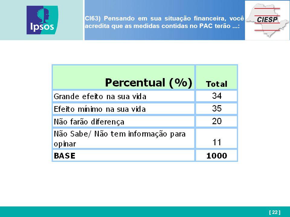 [ 22 ] CI63) Pensando em sua situação financeira, você acredita que as medidas contidas no PAC terão...: