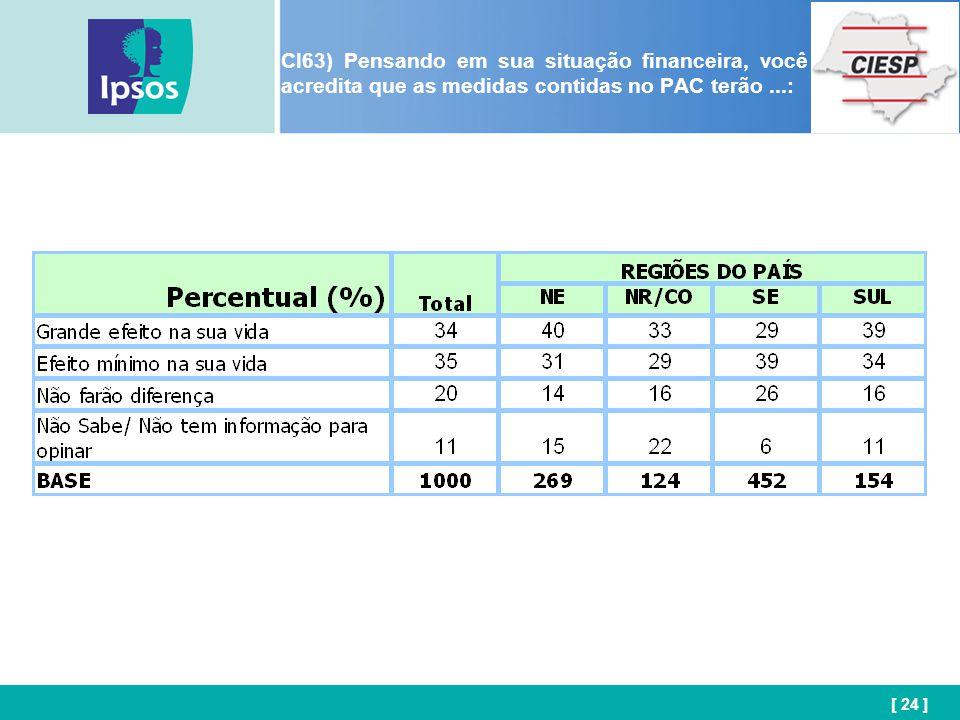 [ 24 ] CI63) Pensando em sua situação financeira, você acredita que as medidas contidas no PAC terão...: