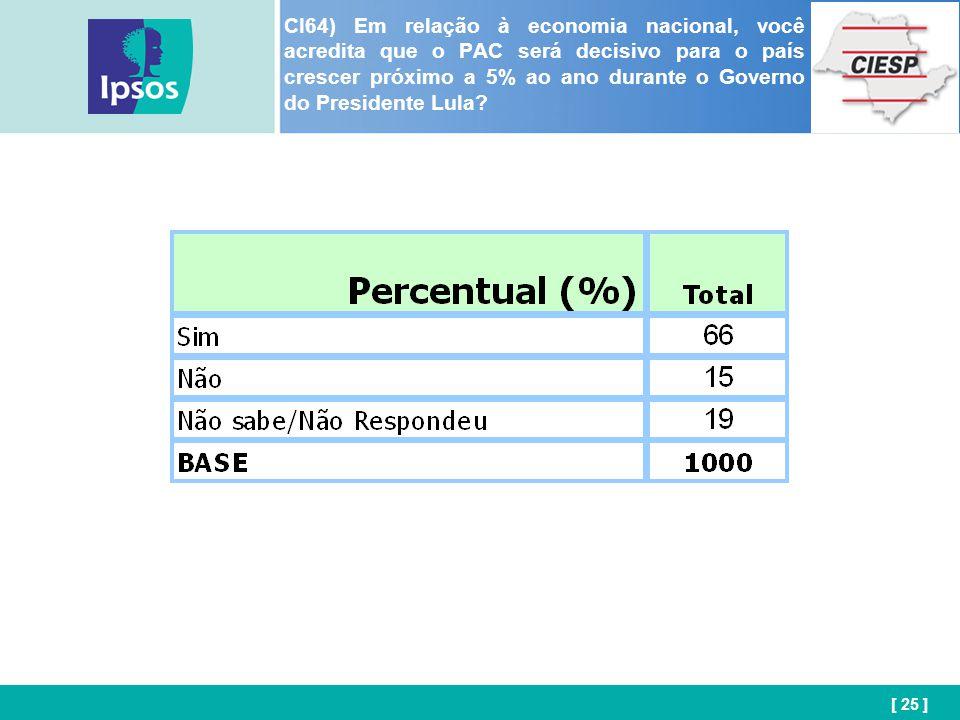 [ 25 ] CI64) Em relação à economia nacional, você acredita que o PAC será decisivo para o país crescer próximo a 5% ao ano durante o Governo do Presidente Lula?