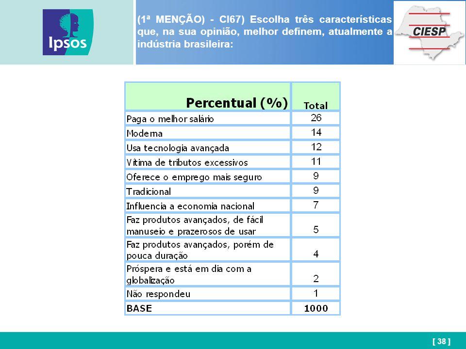[ 38 ] (1ª MENÇÃO) - CI67) Escolha três características que, na sua opinião, melhor definem, atualmente a indústria brasileira: