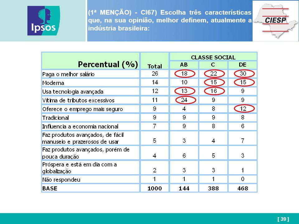 [ 39 ] (1ª MENÇÃO) - CI67) Escolha três características que, na sua opinião, melhor definem, atualmente a indústria brasileira: