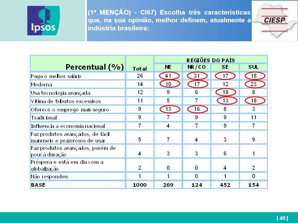 [ 40 ] (1ª MENÇÃO) - CI67) Escolha três características que, na sua opinião, melhor definem, atualmente a indústria brasileira: