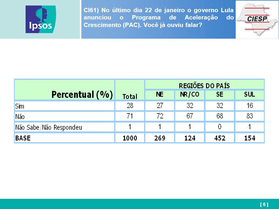 [ 27 ] CI64) Em relação à economia nacional, você acredita que o PAC será decisivo para o país crescer próximo a 5% ao ano durante o Governo do Presidente Lula?