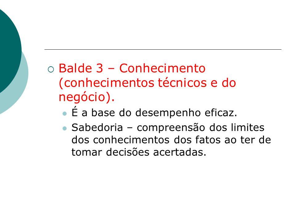  Balde 3 – Conhecimento (conhecimentos técnicos e do negócio). É a base do desempenho eficaz. Sabedoria – compreensão dos limites dos conhecimentos d