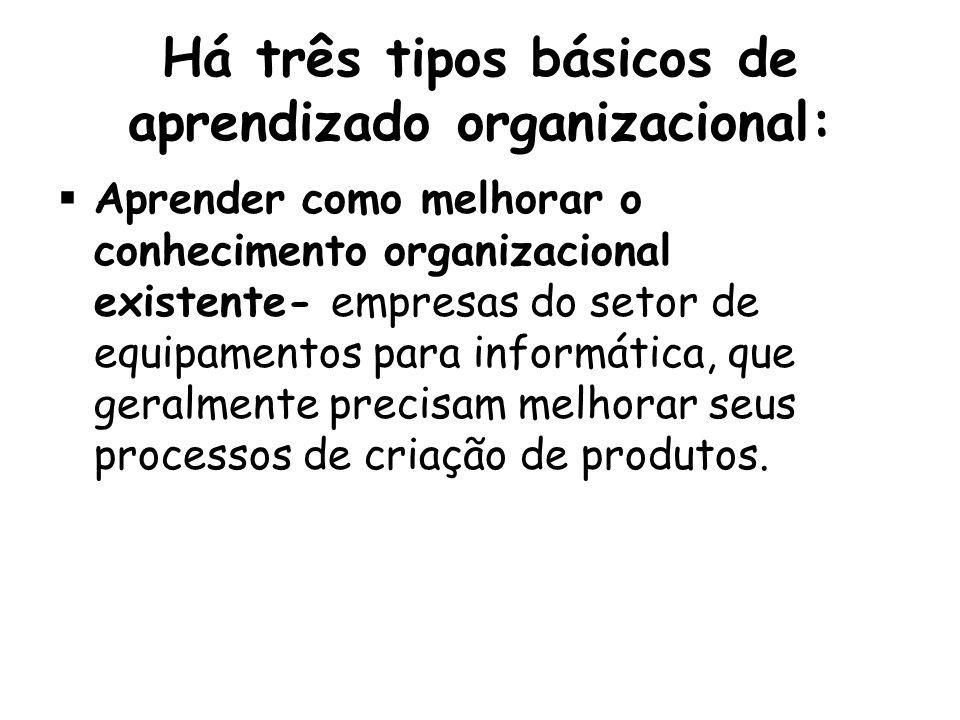 Há três tipos básicos de aprendizado organizacional:  Aprender como melhorar o conhecimento organizacional existente- empresas do setor de equipamentos para informática, que geralmente precisam melhorar seus processos de criação de produtos.