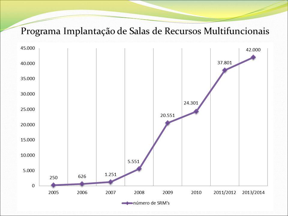Programa Implantação de Salas de Recursos Multifuncionais Em 2005 250 SRMs, atingindo até 2014 42.000 SRMs
