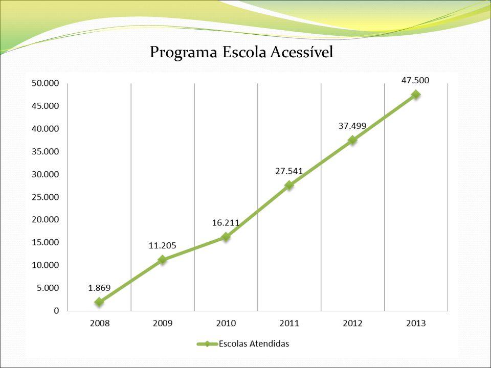 Programa Escola Acessível Em 2008 1.869 escolas foram apoiadas, atingindo 47.500 em 2013