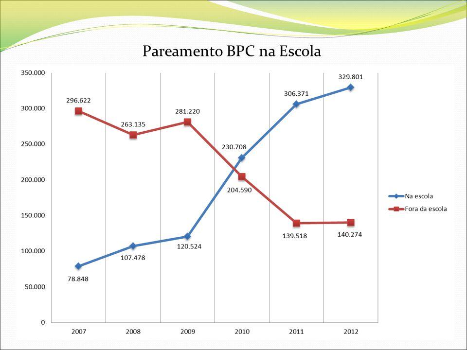 Pareamento BPC na Escola Em 2007 havia 78.848 matrículas, chegando a 329.801 em 2012 (crescimento de 318%)