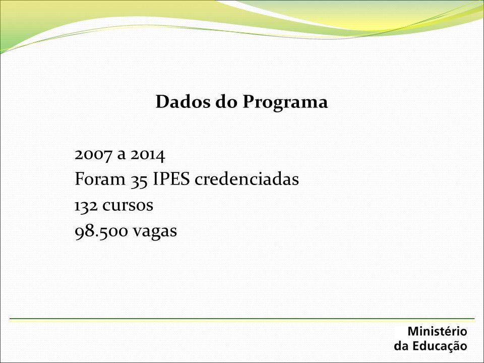 Dados do Programa 2007 a 2014 Foram 35 IPES credenciadas 132 cursos 98.500 vagas