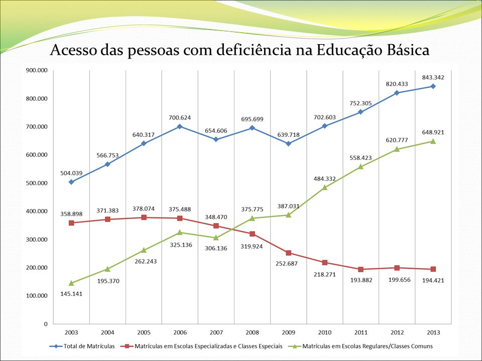 Acesso das pessoas com deficiência na Educação Básica Em 1.998 337.326 matrículas, chegando a 843.342 matrículas em 2013(crescimento de 150%)