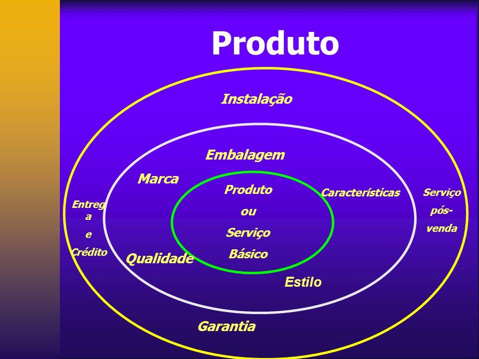 Os Três Níveis de Produto O PRODUTO BÁSICO: É o benefício essencial pelo qual o comprador está adquirindo. O PRODUTO BÁSICO: É o benefício essencial p