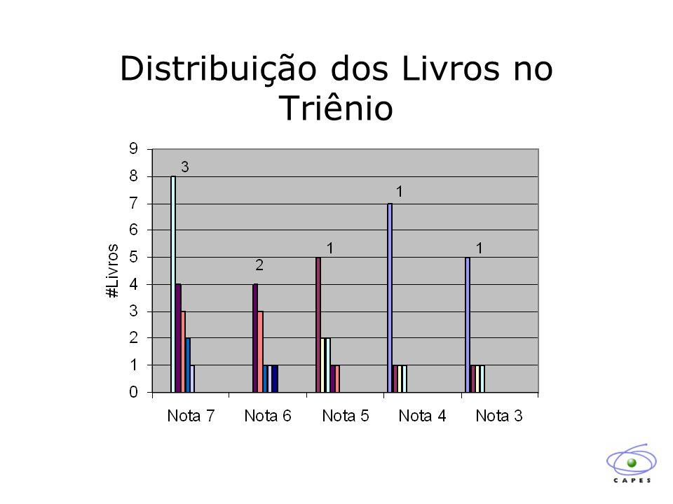 Distribuição dos Livros no Triênio