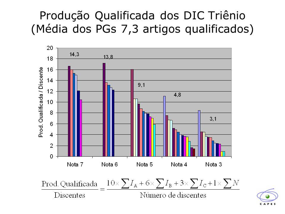 Produção Qualificada dos DIC Triênio (Média dos PGs 7,3 artigos qualificados)