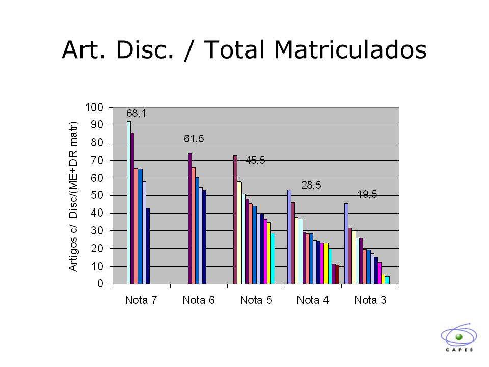 Art. Disc. / Total Matriculados